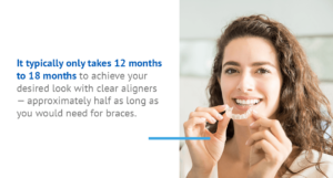 Invisalign typically only takes 12 to 18 months to work.
